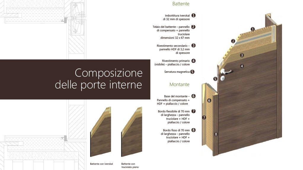 Porte interne | Composizione